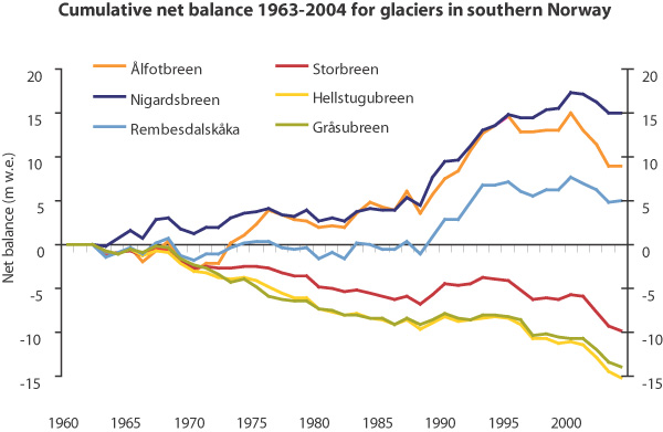 Major changes in Norway's glaciers