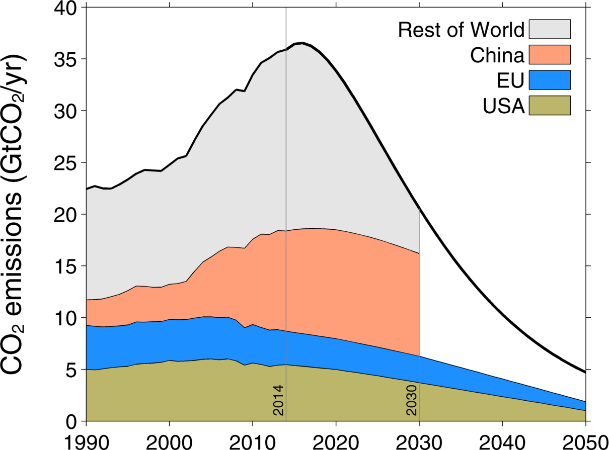 A global emission pathway (black) consistent with 2°C is taken up by the emissions from the USA (brown), EU (blue), and China (orange, low-end estimate) leaving little room for other countries (grey) to emit.