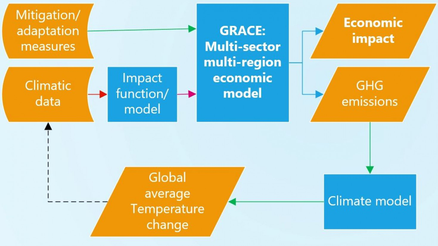 illustration of the usefulness of the GRACE model